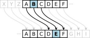 http://id.wikipedia.org/wiki/Caesar_cipher