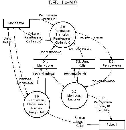Dfd level 0 sistem informasi pembayaran cicilan uang kuliah mesran semoga dari beberapa pembahasan mengenai data flow diagram bisa anda pahami terima kasih ccuart Choice Image